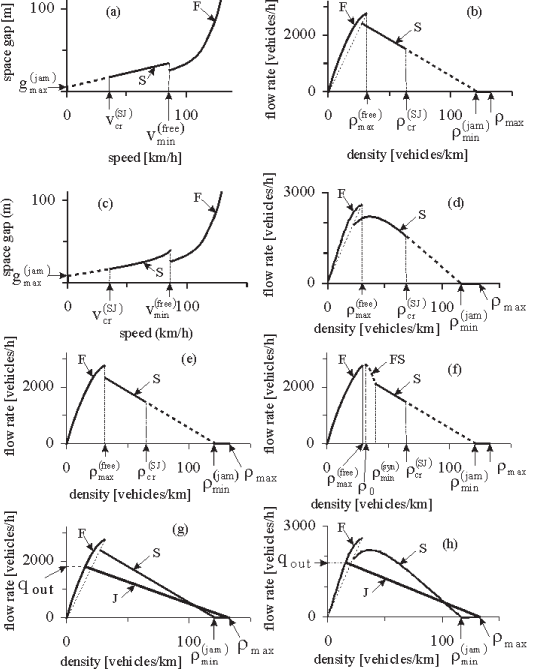 Model steady states for SA-models: (a, b) - In the space-gap–speed (a) and the flow–density plane (b) for the SA-model (