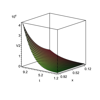 The plot of spatial volume V for n = .8