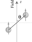 Geometry of collision process. At large separations colliding particles are polarized along external field. During the collision the particles are assumed to follow a unique adiabatic potential.