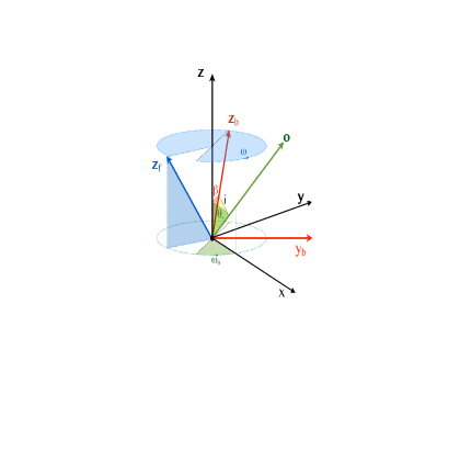 Coordinate system used in this Paper. We define right handed Cartesian coordinate systems with z-axes aligned with the BH, flow and binary spin axes. The BH (black) and binary (red) z-axes are misaligned by the angle