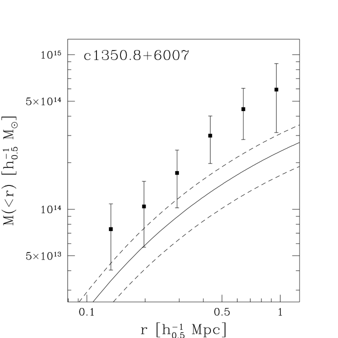 The total enclosed mass as a function of projected distance from the cluster center. The solid line represents the enclosed mass based on assuming an isothermal gas following the