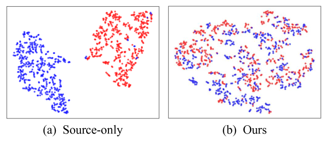 Feature visualization results. (a) and (b) respectively represent the feature distribution results of the Source-only model and our model in the clear (Cityscapes) and foggy (Foggy Cityscapes) scenes. Red indicates from the source domain and blue indicates from the target domain