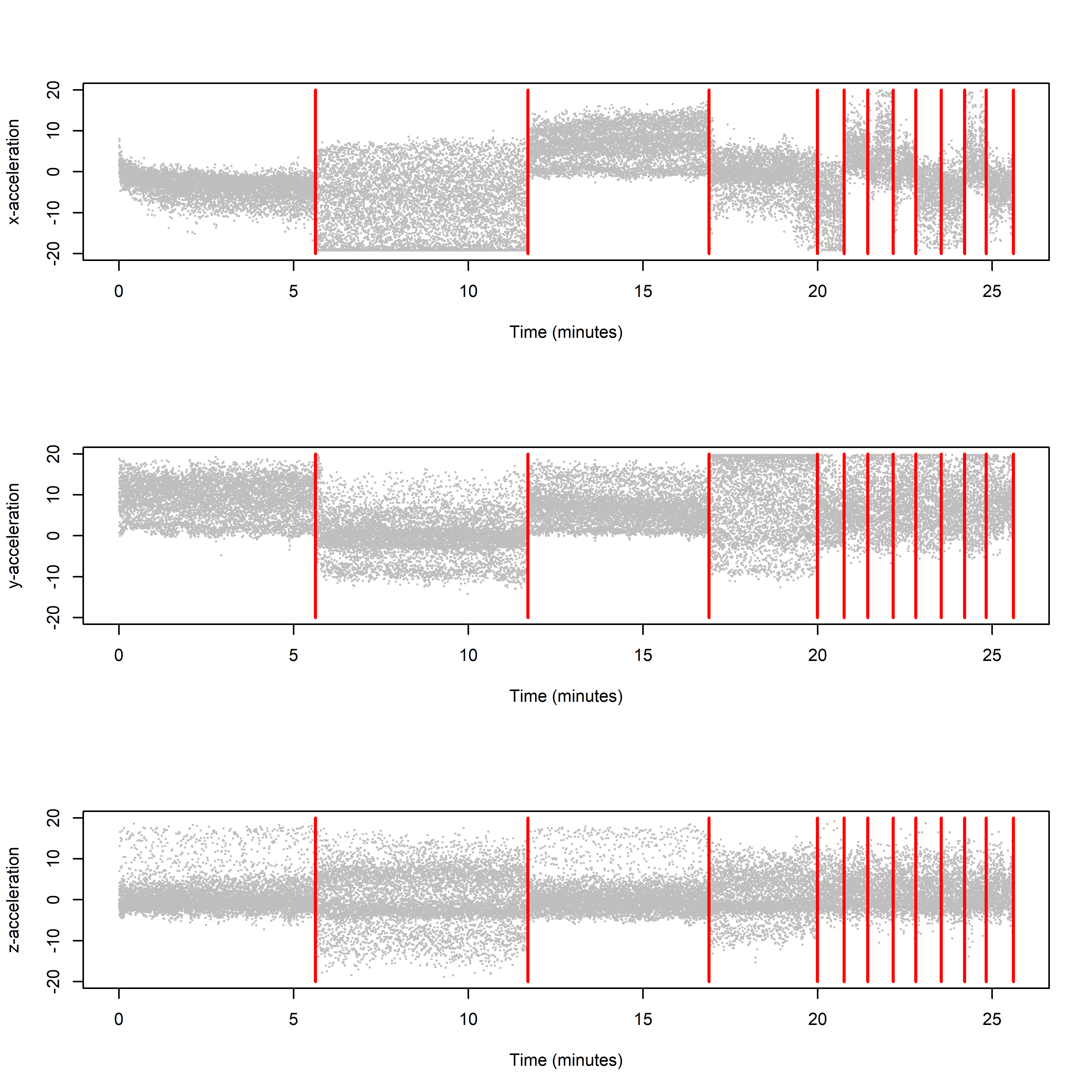 The gray dots show accelerometer observations for an arbitrary users. The red lines show when the user changes activity.