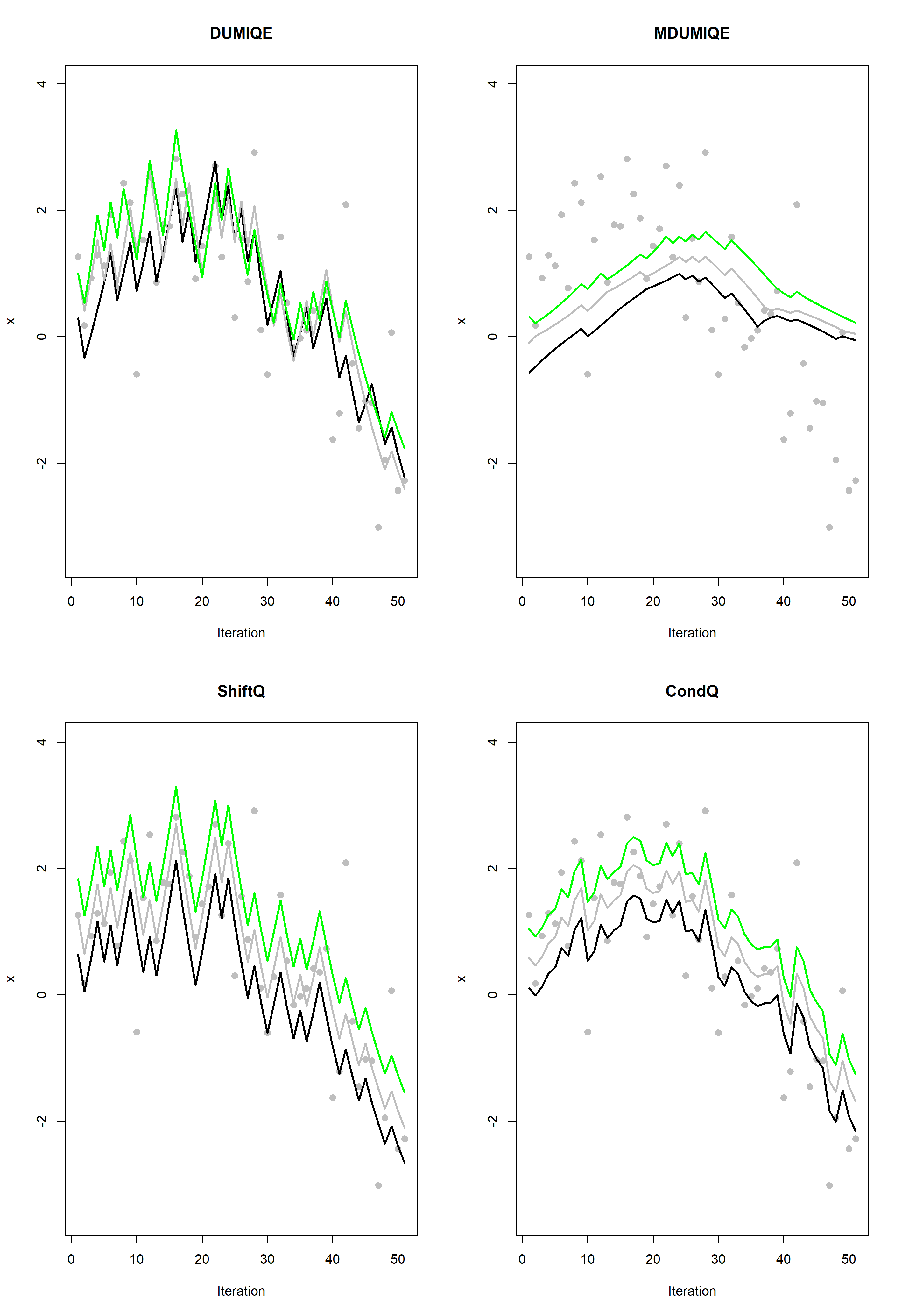 Estimation processes for DUMIQE, MDUMIQE, CondQ and ShiftQ. The gray dots show samples from the data stream distribution while the black, gray and green curves show estimates of the 0.4, 0.5 and the 0.6 quantiles of the data stream, respectively.