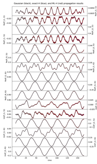 propagation with no field. We have plotted all unique real and imaginary parts of the time-dependent density matrices: actual training data (black), exact Hamiltonian propagation (blue), and ML Hamiltonian propagation (red). For density matrix elements with small variance, we discern slight disagreement especially at large times. For large-variance density matrix elements, the curves are in close agreement.