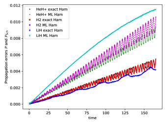 Time-dependent propagation errors in which we compare the training data against either