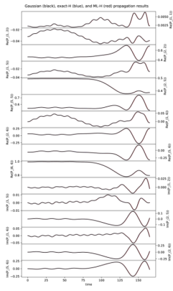 propagation with field. We plot all unique real and imaginary parts of the time-dependent density matrices: actual training data (black), exact Hamiltonian propagation (blue), and ML Hamiltonian propagation (red). By ML Hamiltonian, we mean the Hamiltonian trained on the field-free