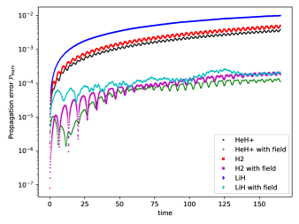 Time-dependent propagation errors in which we compare