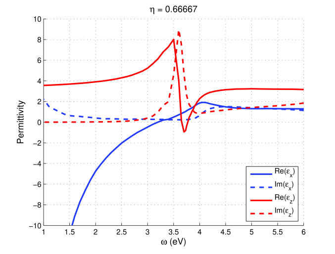 (Color online) The dielectric permittivity of the metamaterial constructed from layers of silver and silica. This and the following graph show the real and imaginary parts of the in-plane and perpendicular components of the permittivity for different layer thickness ratios; in this case,