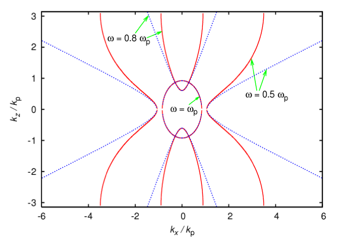 (Color online) Isofrequency contours demonstrating the effect of finite layer width. The solid lines are the contours for a system where the cell size (