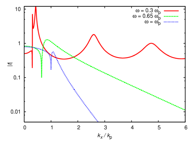 (Color online) The transmission coefficient, as defined in equation (