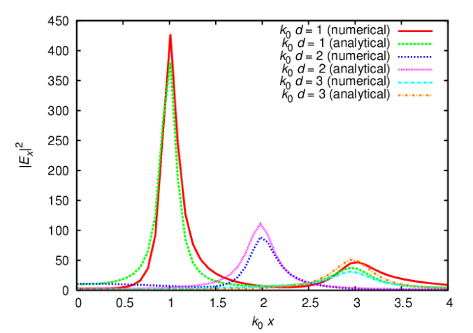 (Color online) The transmitted field intensity, comparing analytical and numerical results. The parameters used were
