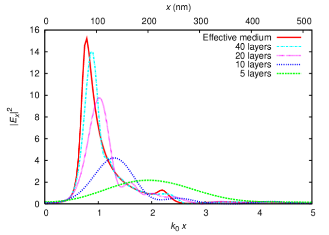 (Color online) The transmitted electric field intensity for a line source, imaged by a metamaterial slab of thickness