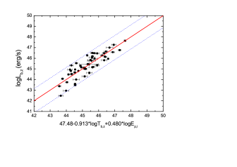 The best-fit for two three-parameter correlations.