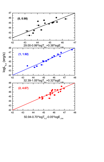 The two three-parameter correlations divided into three redshift bins (0, 0.98), (1, 1.92) and (2, 467), respectively. The respective fitted lines are in the same colors.
