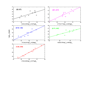The two three-parameter correlations divided into five redshift bins (0, 0.70), (0.72, 1.24), (1.25, 2.03), (2.1, 2.7) and (2.71, 4,67), respectively. The respective fitted lines are in the same colors.