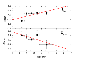 The slope of the correlation in different redshift bins vary with the redshift for the two three-parameter correlations. The error bar is expressed as the redshift bin, and the black point is the mean value of the corresponding redshift bin. Above: 3 redshift bins; Bottom: 5 redshift bins.