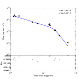 The fitting results of optical light curves with plateau components. Most of the samples are taken from Li et al. (2012), and some are taken from Wang et al. (2015). We used an smooth broken power-law function to fit the light curves, and the solid lines represent the best fit to the optical data.