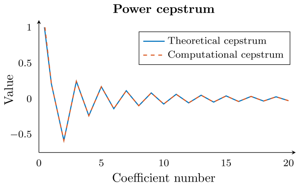 The theoretical cepstrum from Equation (