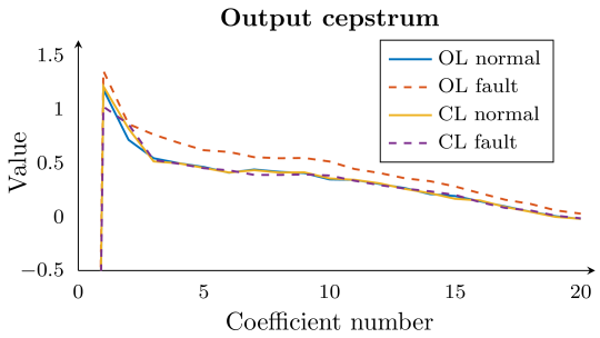 The cepstrum coefficients for input, output and process. We show both normal and faulty operating behaviour, with (CL) and without (OL) the controller. The cepstral coefficients for the process in (c) clearly show different fingerprints for the different cases. The normal operating behaviour changes only slightly when turning on the controller, capturing the extra dynamics of the controller. However, faulty operating behaviour results in a deviation from the normal operating behaviour, both in OL and, notably, in CL, capturing faults hidden by the controller. We can see the different contributions to this process cepstrum (see Equation (