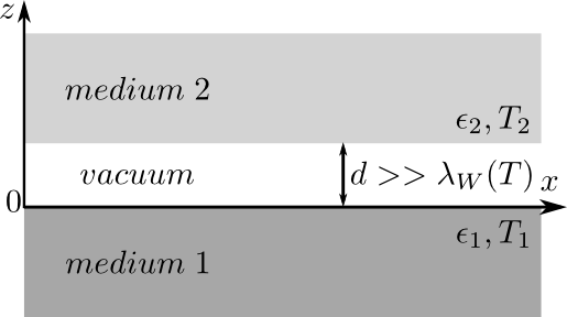 Two parallel planar bodies separated by a distance
