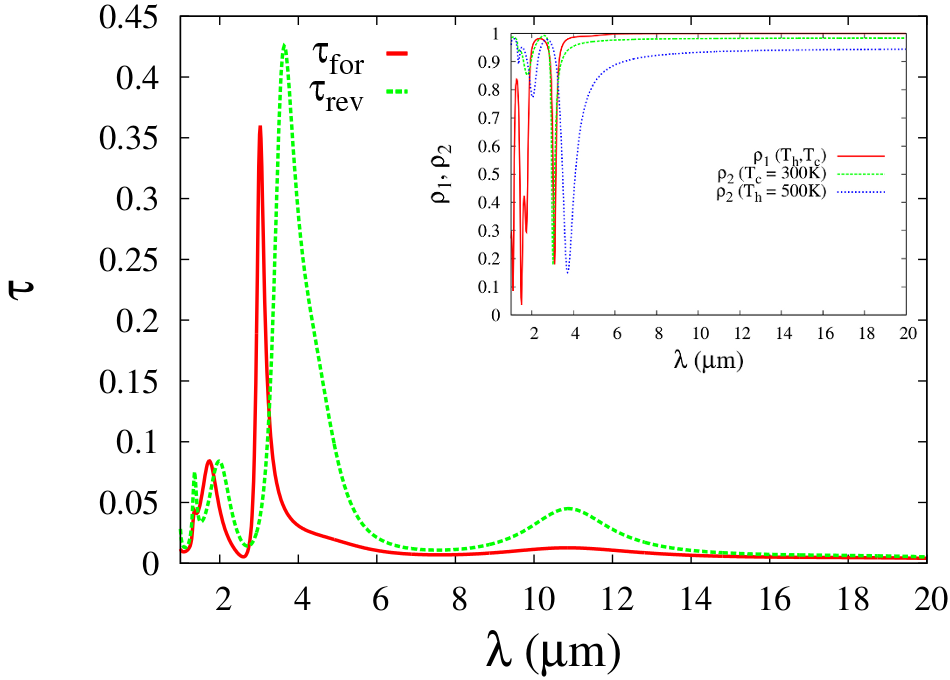 Spectral transmission coefficient of the device presented in Fig.