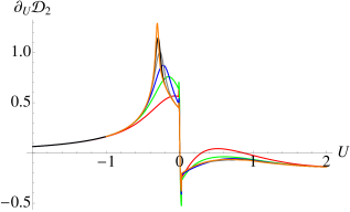 (Color online) Left: First derivative of the nearest-neighbour symmetric discord against