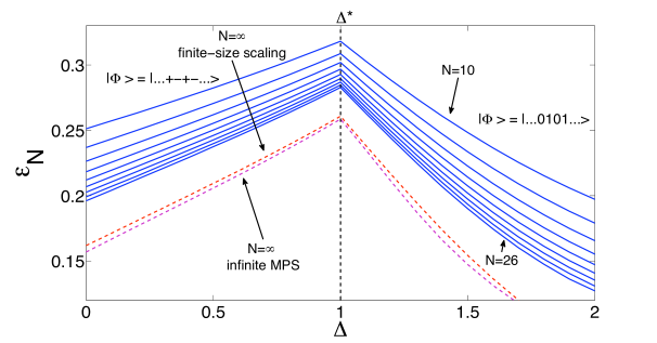Density of geometric entanglement as a function of the spin anisotropy
