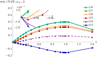Left: Concurrences of a reduced state of two non-adjacent spins
