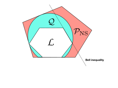 Sketch of correlations hierarchy: the inner set is the polytope