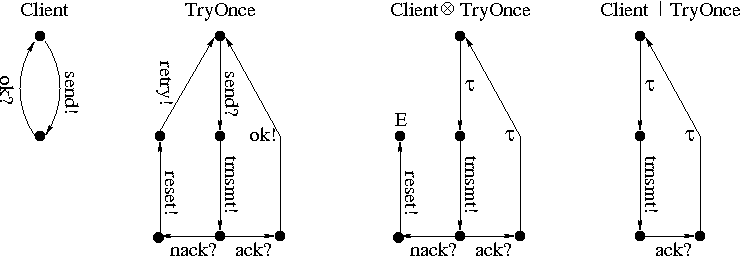 Example illustrating IA-parallel composition, where IA