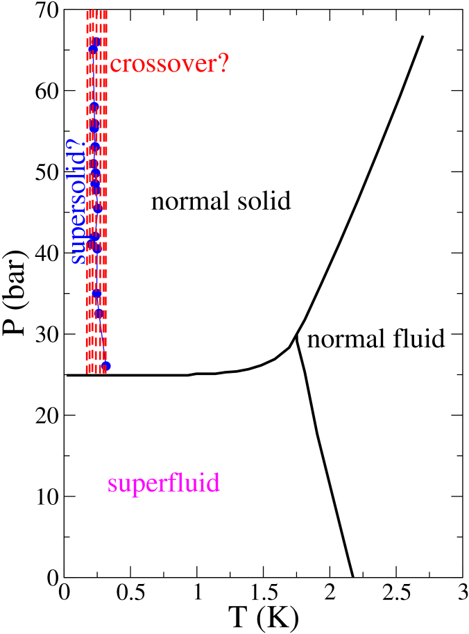 The phase diagram of