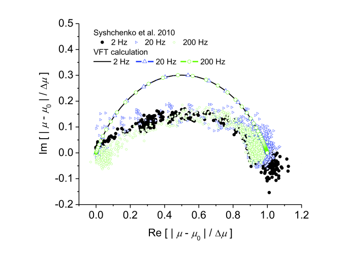 The Cole-Cole plots for experimental data and for VFT calculation. For given form of