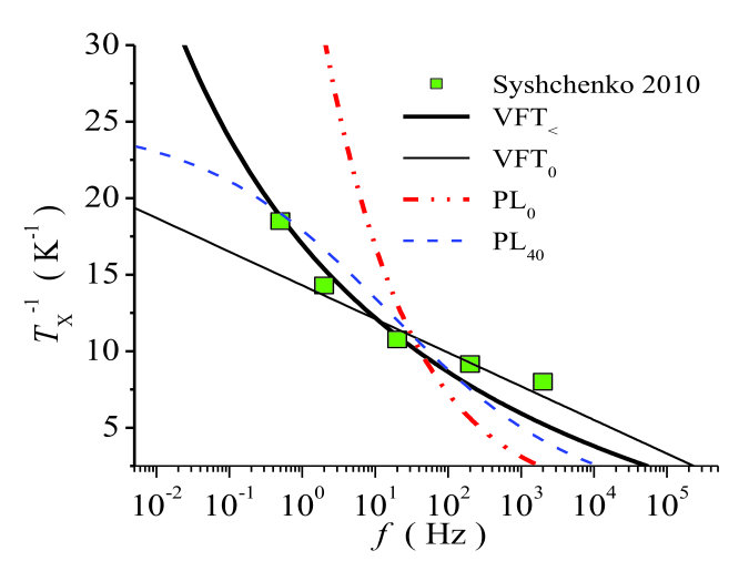 Prediction for the inverse crossover temperature vs.applied frequency. The green squares correspond to