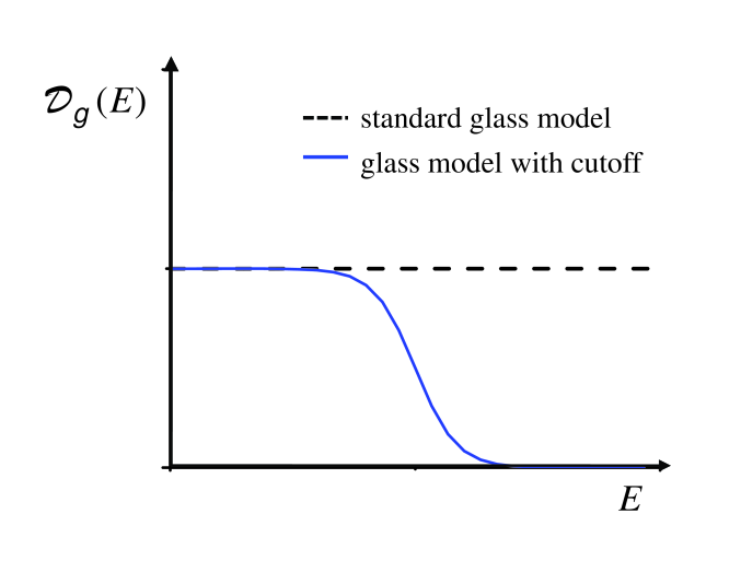Density of states (DOS) of the two-level tunneling system. The black-dashed line represents the DOS for the standard glass model