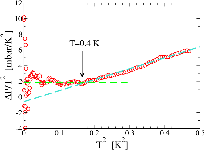 Low-temperature pressure deviation from lattice contribution of Debye solid (data by Yin et al.