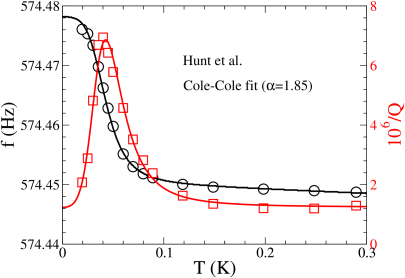 The resonant frequency (black, left axis) and dissipation (red, right axis) vs.temperature. The experimental data from Hunt et al.