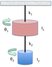 Cartoon of the double torsional oscillator modeled in Eqns.(