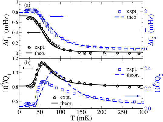 Frequency and dissipation in double TO by Aoki et al.