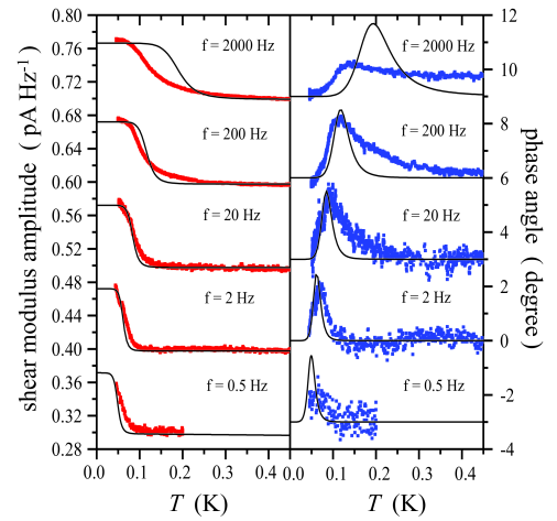 Experimental data and theoretical calculations of the shear modulus vs.temperature assuming a VFT relaxation time. The red and blue squares are the experimental data for the amplitude and dissipation of shear modulus. The black-solid lines show the theoretical calculations. We used the set of parameters