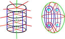 Behavior of the Principal Foliations