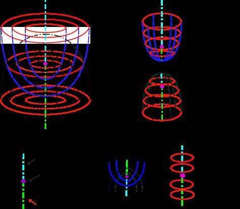 Behavior of the three principal foliations