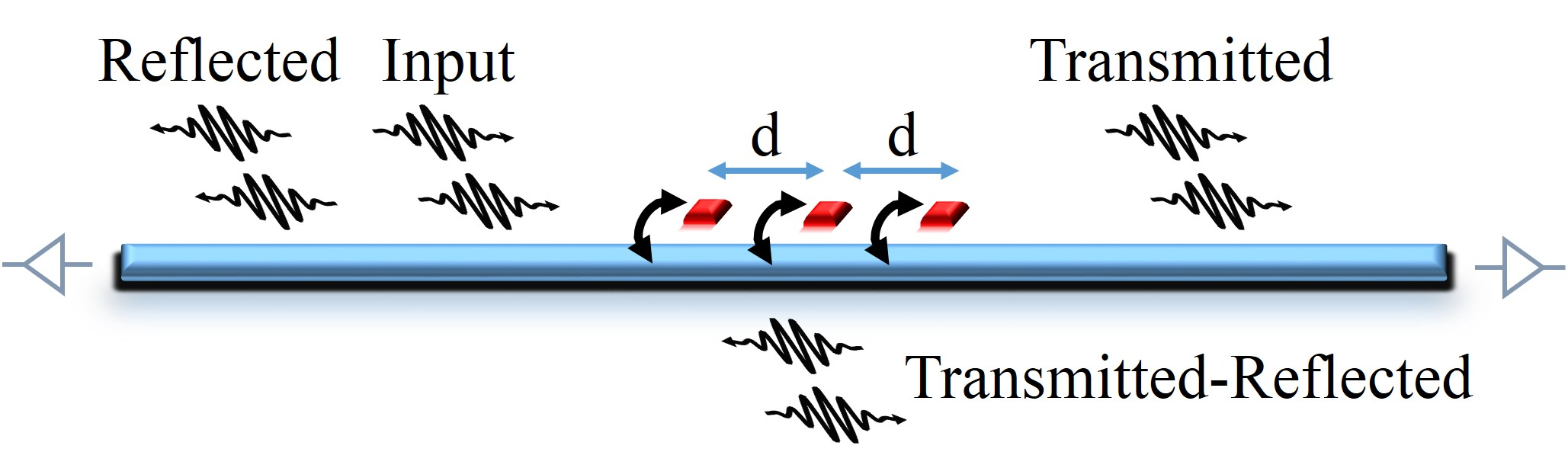 a) Schematic representation of the system: waveguide with input and output fields and the qubits (red squares) separated by a distance