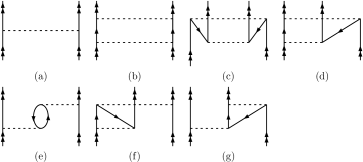 The two-body diagram