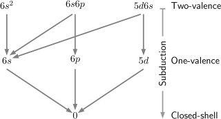 Incomplete model space of Yb two-valence calculations. Arrows indicate the