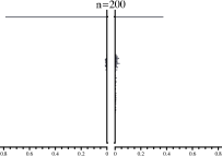 The probe states with fixed number of photons