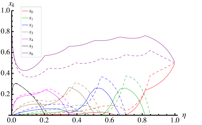 [Color online] Coefficients of the optimal probe states of the form in Eq.(