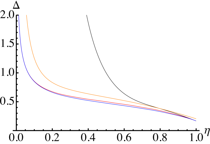 [Color online] Precisions attainable in the combined estimation of loss and phase with different quantum probe states for