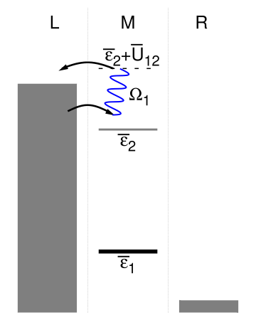 Examples of electron-hole pair creation processes. Panel (a) shows a resonant electron-hole pair creation process, where in two sequential tunneling events an electron tunnels from the left lead onto the molecular bridge and back again to the left lead. Thereby, the electron takes up a quantum of vibrational energy (blue wiggly line). A pair creation process with respect to a higher-lying electronic state is shown in Panel (b).