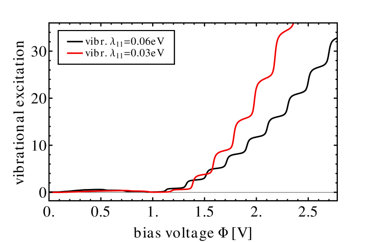 Vibrational excitation characteristic of junction junction E1V1 (cf.Tab.